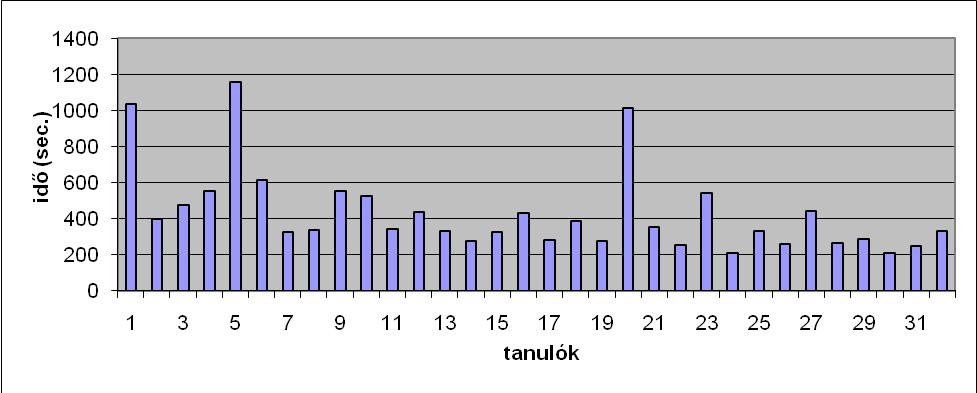 grafikon m2